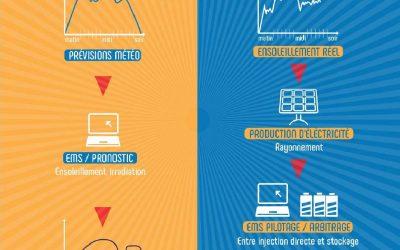 L'EMS de Corsica Sole optimise le fonctionnement des centrales